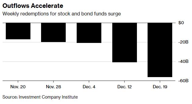 ETFs Gain $25.2B While Mutal Funds Lose $56B 2
