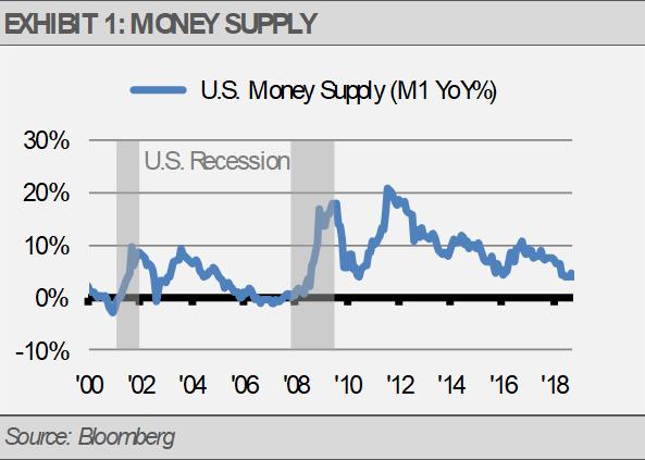 Exhibit 1 Money Supply