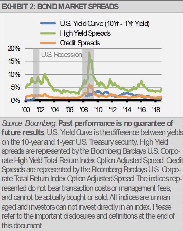 Exhibit 2 Bond Market Spreads