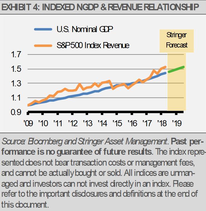 Exhibit 4 Indexed NGDP Revenue Relationship