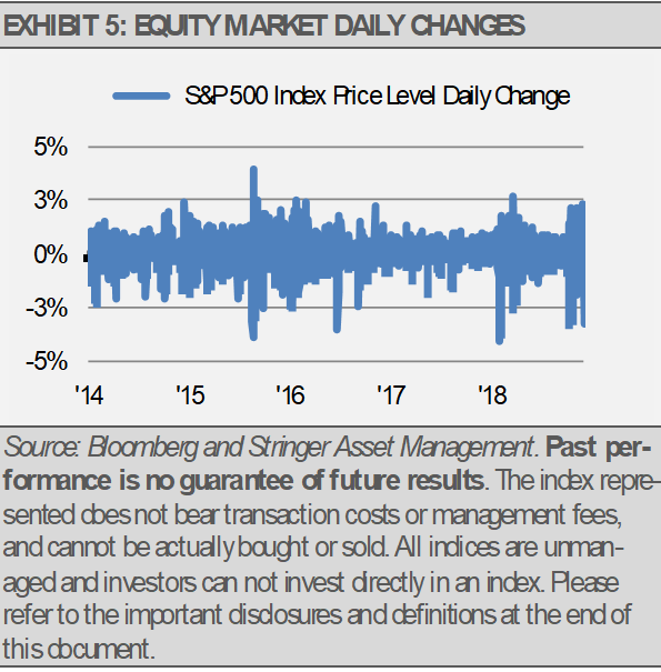 Exhibit 5 Equity Market Daily Changes