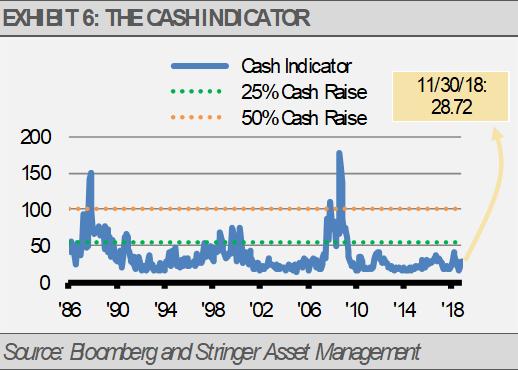 Exhibit 6 Cash Indicator
