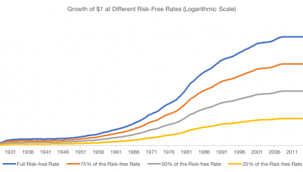 The Risk in the Risk-Free Rate