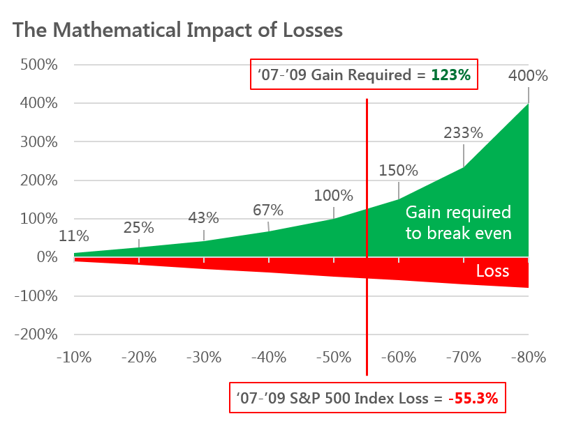 Mathematical Impact of Losses