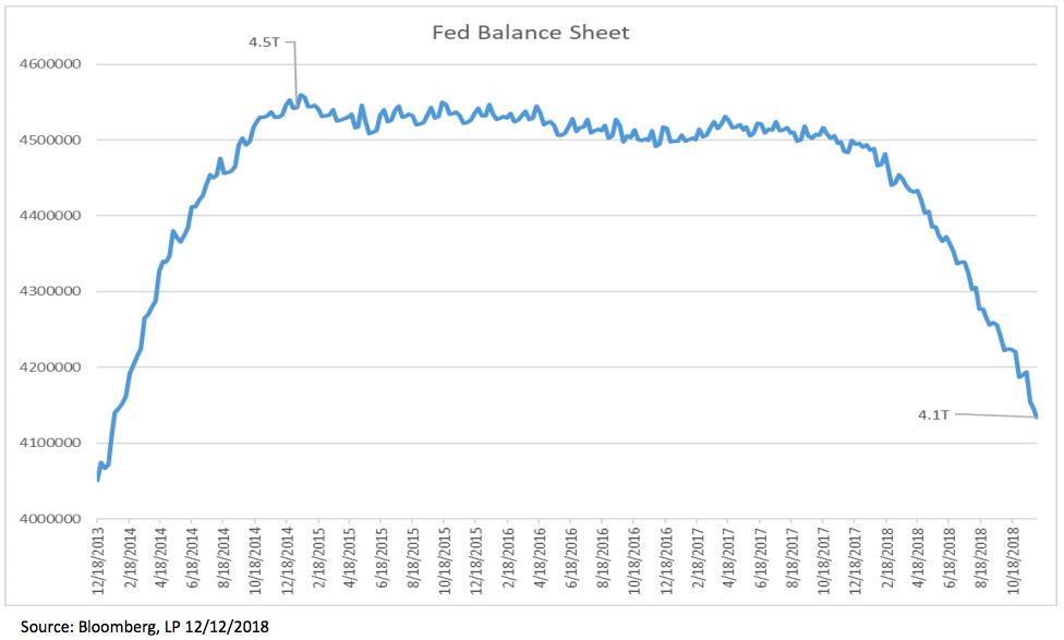 Meanwhile the Fed has implemented another 400B of tightening via balance sheet runoff