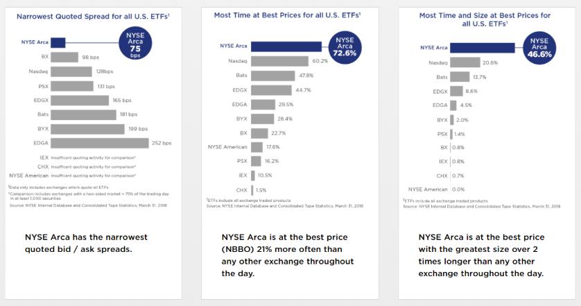 NYSE Growth Charts