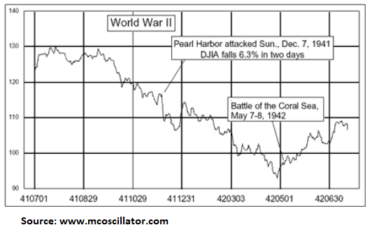 Remembering the Impact of Pearl Harbor on the Markets 1