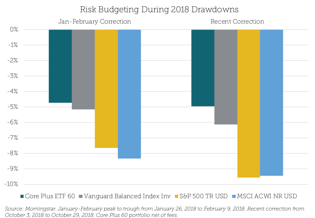 Risk-Budgeting-During-2018-Drawdowns-1024x710