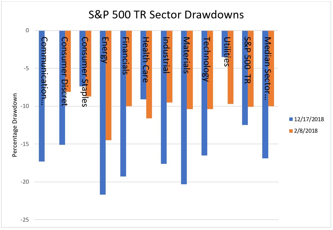 SP50 TR Sector Drawdowns
