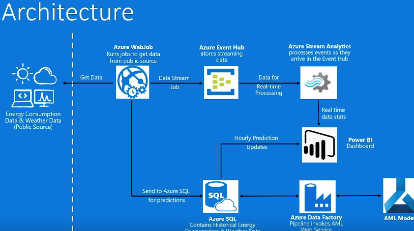How to Forecast Energy Demand With Azure Machine Learning