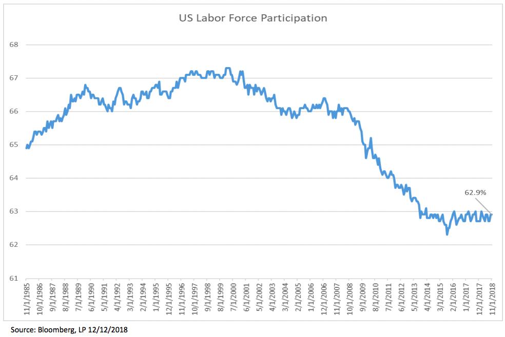 While unemployment is low, labor force participation still shows significant slack