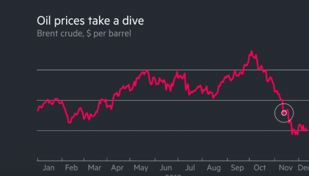 Oil Price Volatility in Three Charts