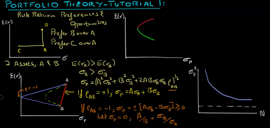 Portfolio Theory: Tutorial 1