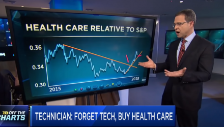 Top Technician Says to Forget Tech Stocks and Buy This Sector for a Rally