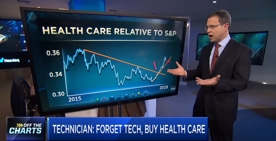 Top Technician Says to Forget Tech Stocks and Buy This ...