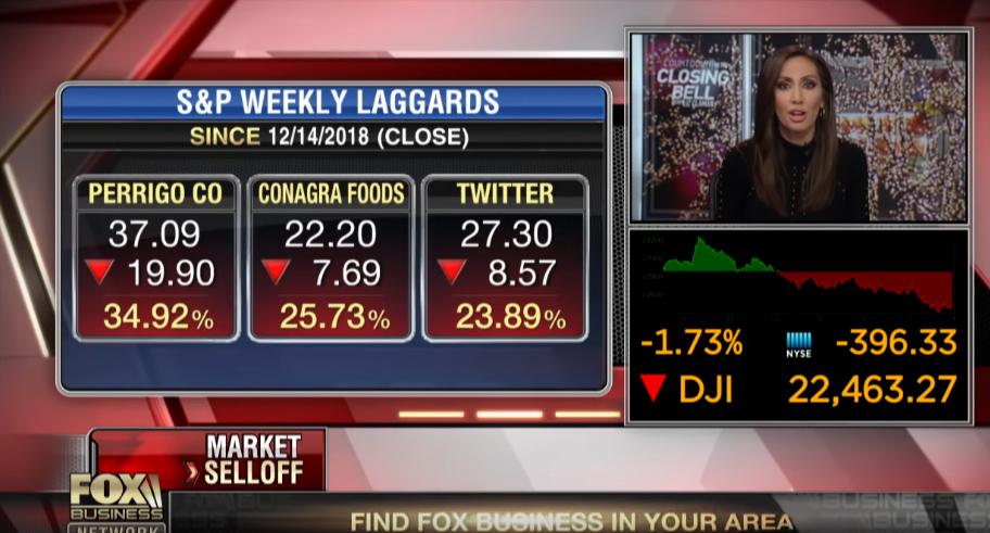 US Stocks: Will We Get a 'Santa Claus Rally' Next Week?