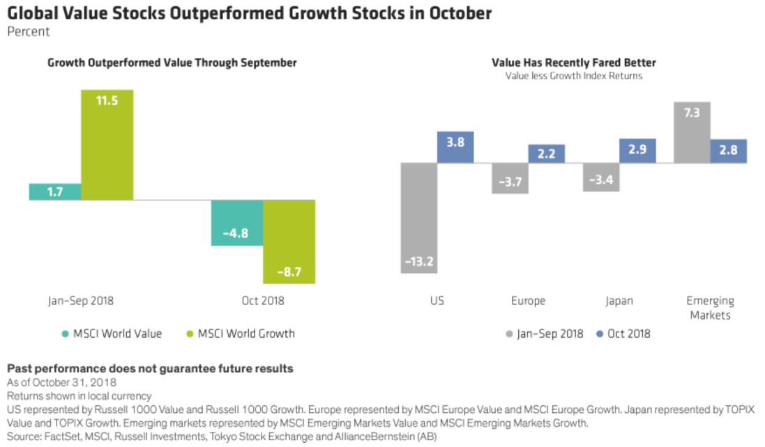 The Awakening of Value Stocks