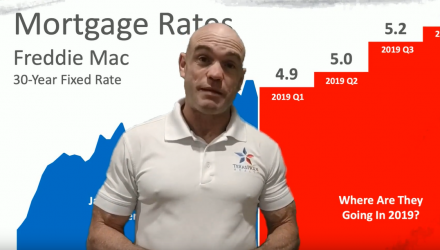 Where Are Interest Rates Headed in 2019