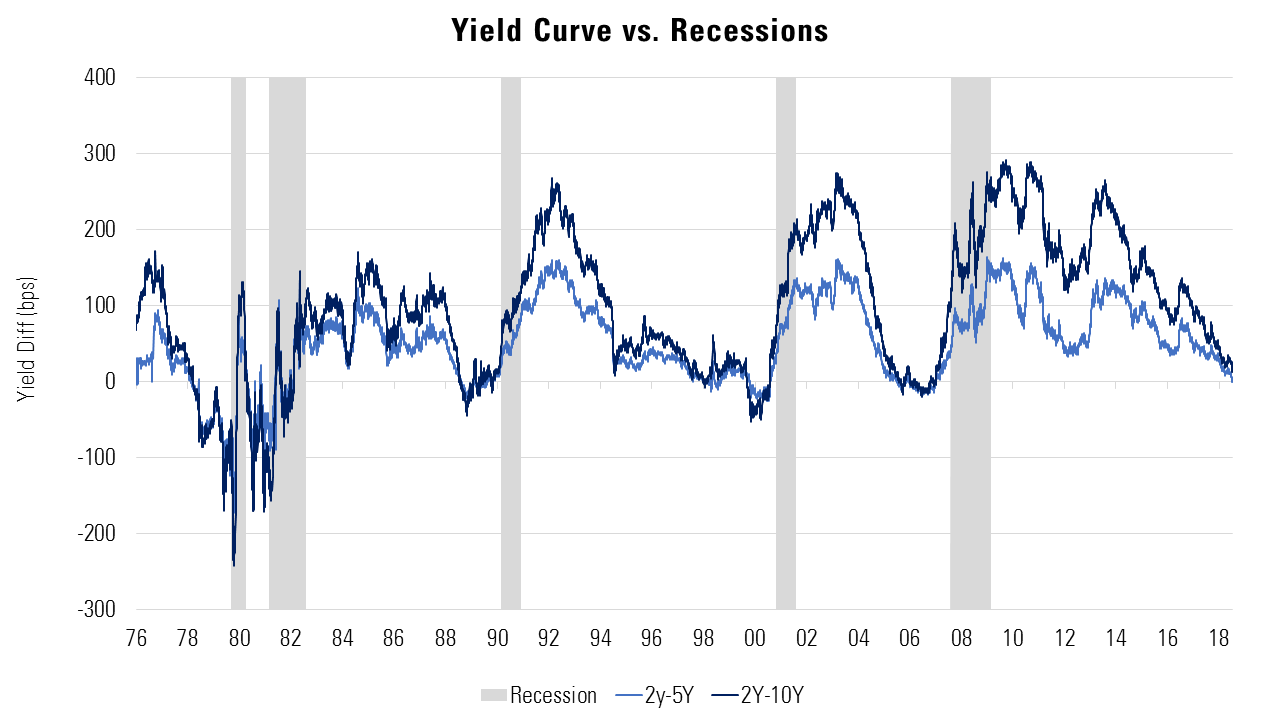 Yield Curve vs Recession