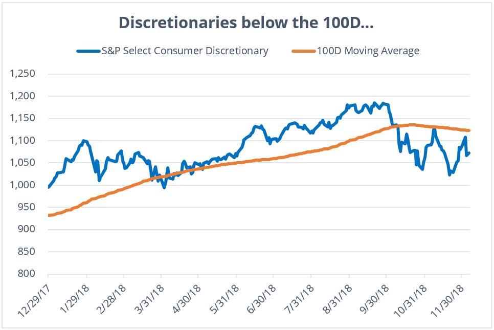 consumer-discretionary-etfs-stocks-121118