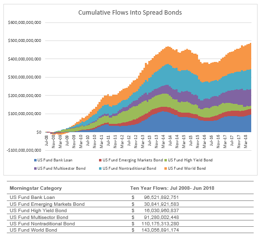 cumulative-flows-into-bonds-chasing-yield-swan-insights