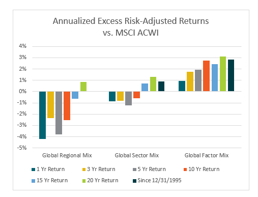 A Simple Reason Why Advisors Should Use Factor-Based Asset Allocations 1
