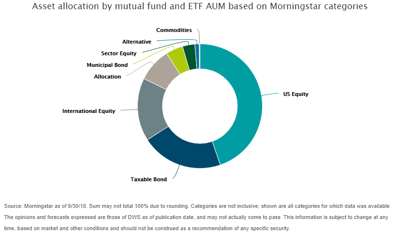 Asset allocation by mutual fund and ETF aum