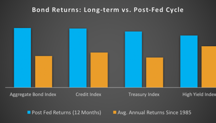 Bond Returns Long Term