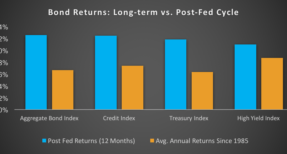 5 Reasons to Favor Core Fixed Income in 2019