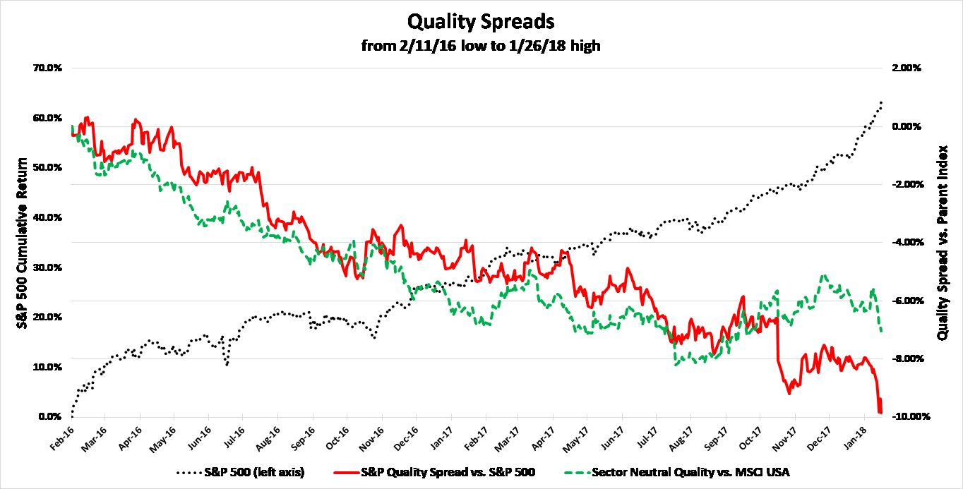 Chart One Quality Spreads