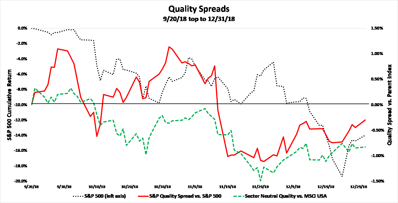 Chart two quality spreads