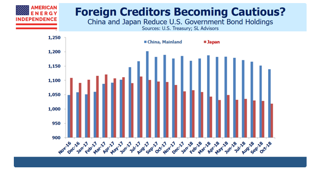 China, Japan Reduced Its Holdings of U.S. Debt the Past Year 1