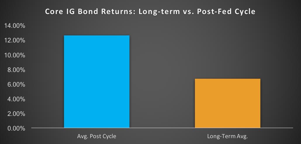 Core IG Bond Returns