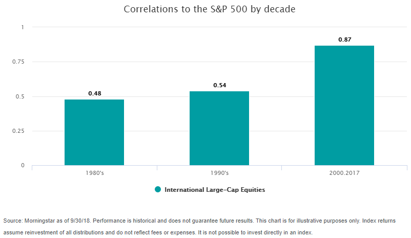 Correlations SP500 by Decade