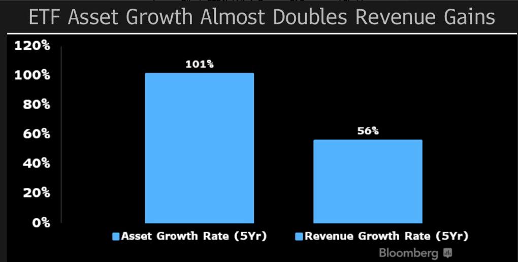 ETF Asset Growth