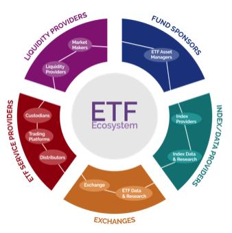 ETF Ecosystem