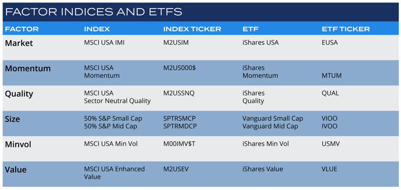 Factor Indices and ETFs