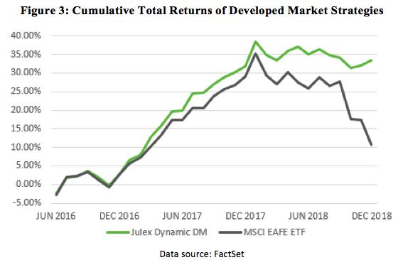 Figure 3 Cumulative Total Returns