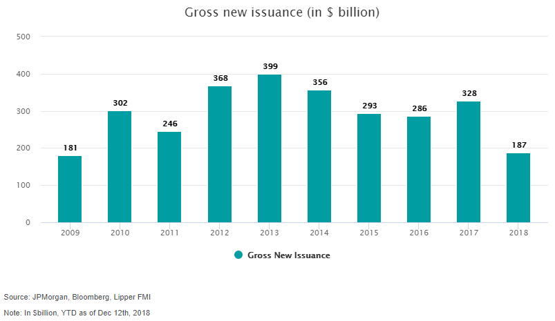 Gross new issuance