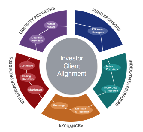 Investor Client Alignment