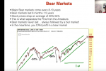 Learn Short Selling and Profit During Bear Markets