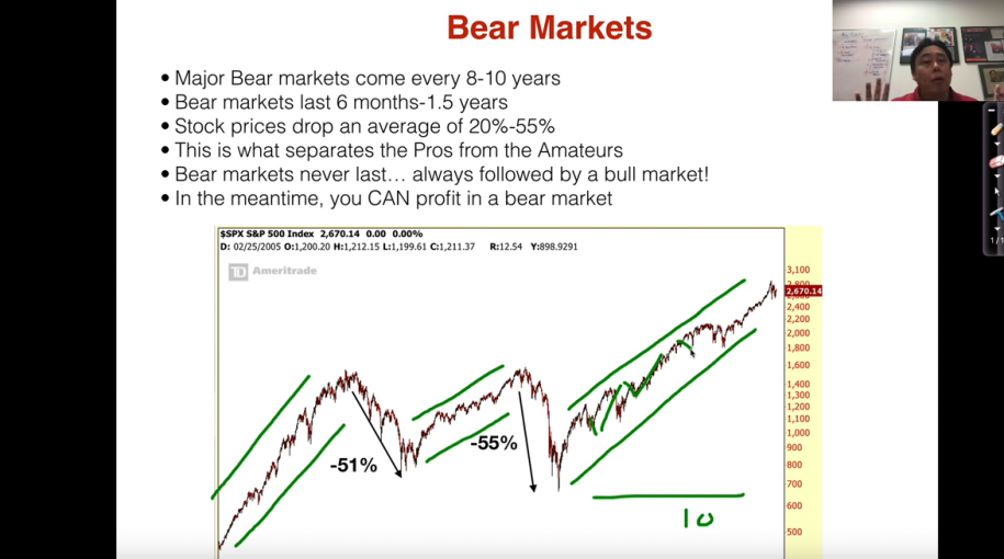 Learn Short Selling & Profit During Bear Markets