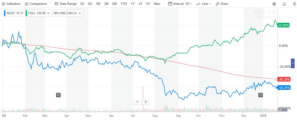 Leveraged Gold ETFs Rise as Stocks Slide