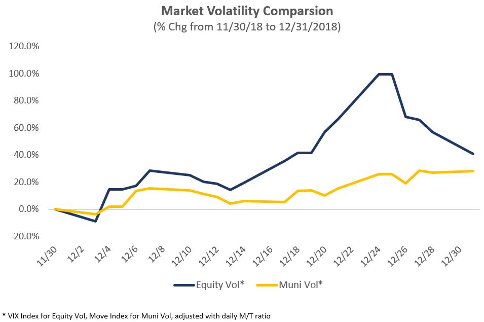 Market Volatility Comparison