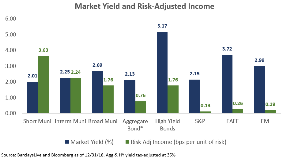 Market Yield and Risk Adjusted income