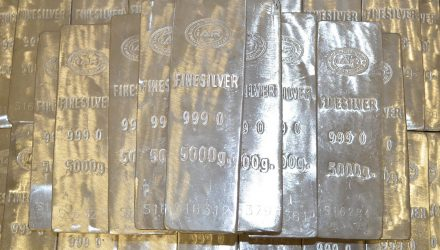 Measuring Momentum in Silver ETFs