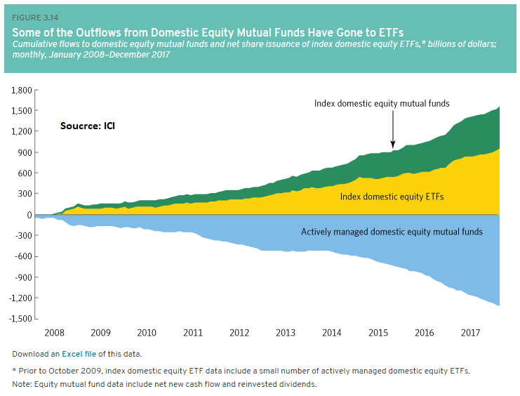 Mutual Fund Outflows to Equity ETFs