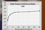Recession Incoming - Understanding Inverted Yield Curves