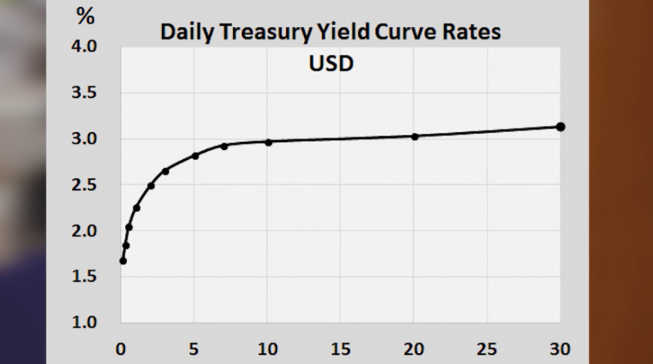 Recession Incoming? Understanding Inverted Yield Curves