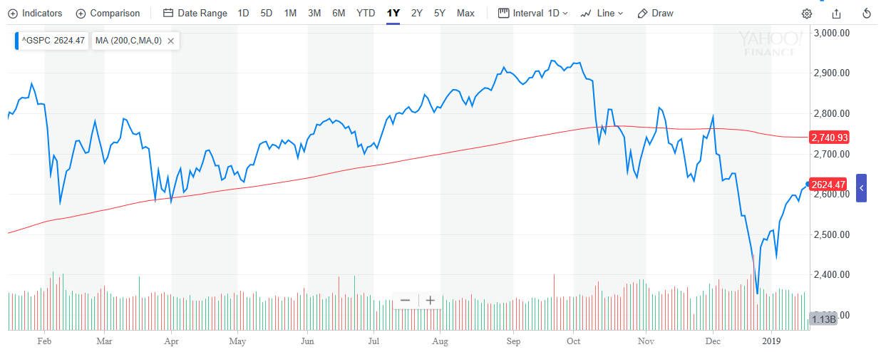 Report Suggests That Rate Pause Could Help Push S&P 500 to New Highs 2